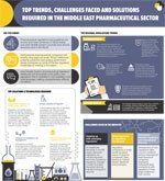 Infographic - Middle East Pharma Trends & Challenges
